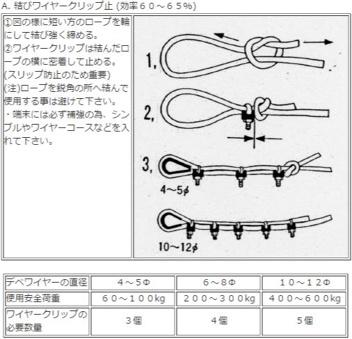デベグラスワイヤー-端末加工方法2